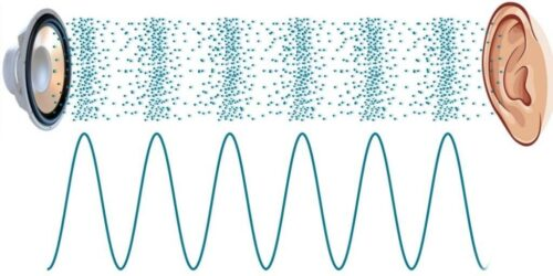 آلتراسونیک، امواج مافوق صوت